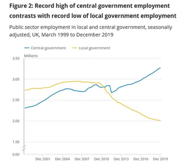 Chart 1.2 Changes in employment, central and local government