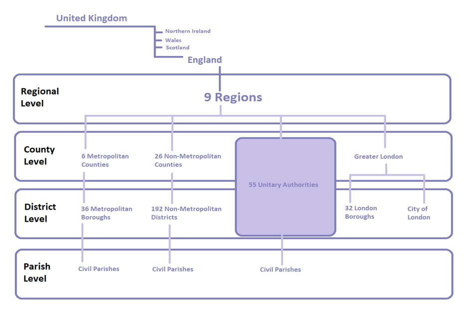 Local Government structure graph