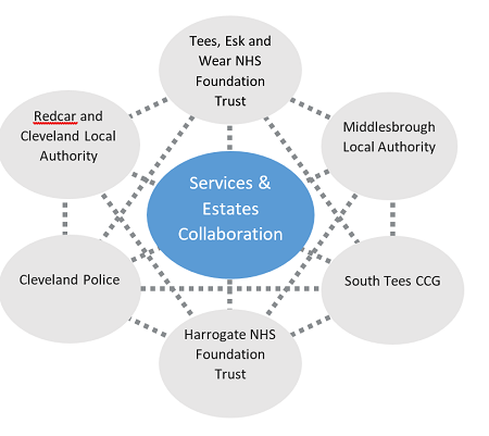 A diagram of the services and estates collaboration